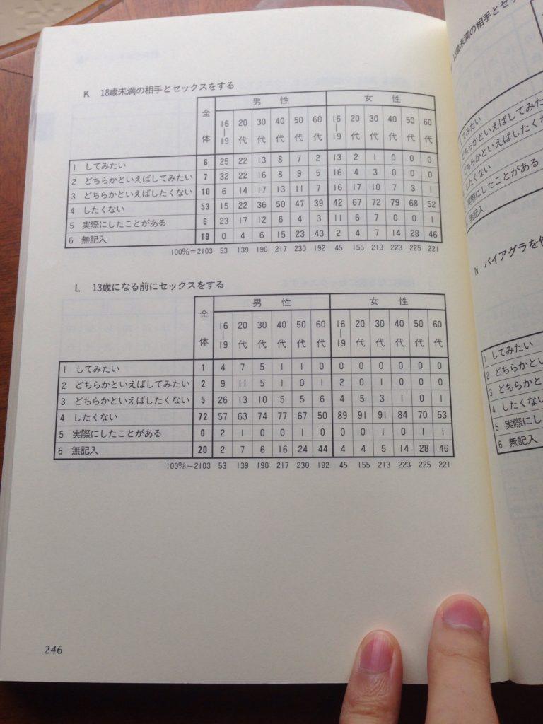 日本人の性プロジェクト246